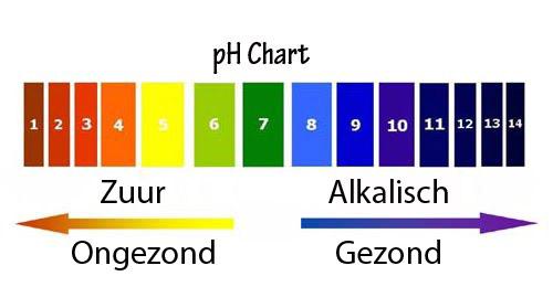 pH schaal